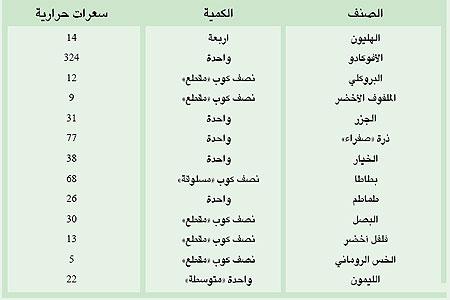 مجموعة صور لل كم سعره حراريه في تفاح الاخضر